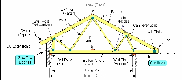 Roof Trusses Manufacturers Terminology Components Of A