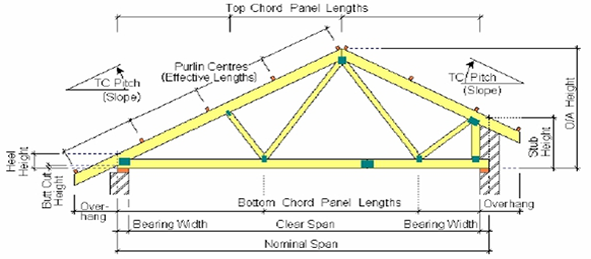 Roof trusses dimensioning endo truss for Where to buy roof trusses