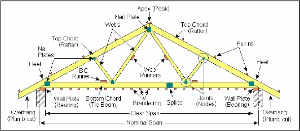 Roof Trusses Manufacturers Terminology Components Of A Truss Endo Truss